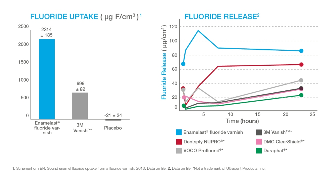 FluorideUptakeReleaseGraph.jpg